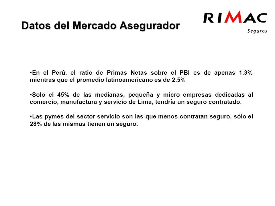 Datos del Mercado Asegurador En el Perú, el ratio de Primas Netas sobre el PBI es de apenas 1.3% mientras que el promedio latinoamericano es de 2.5% Solo el 45% de las medianas, pequeña y micro empresas dedicadas al comercio, manufactura y servicio de Lima, tendría un seguro contratado.