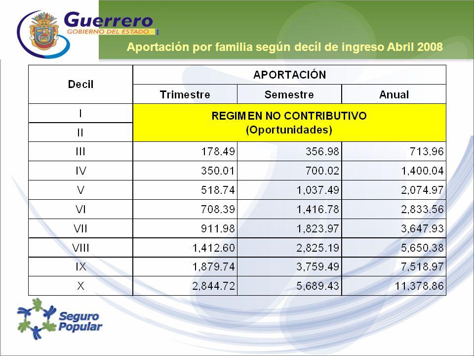Aportación por familia según decíl de ingreso Abril 2008