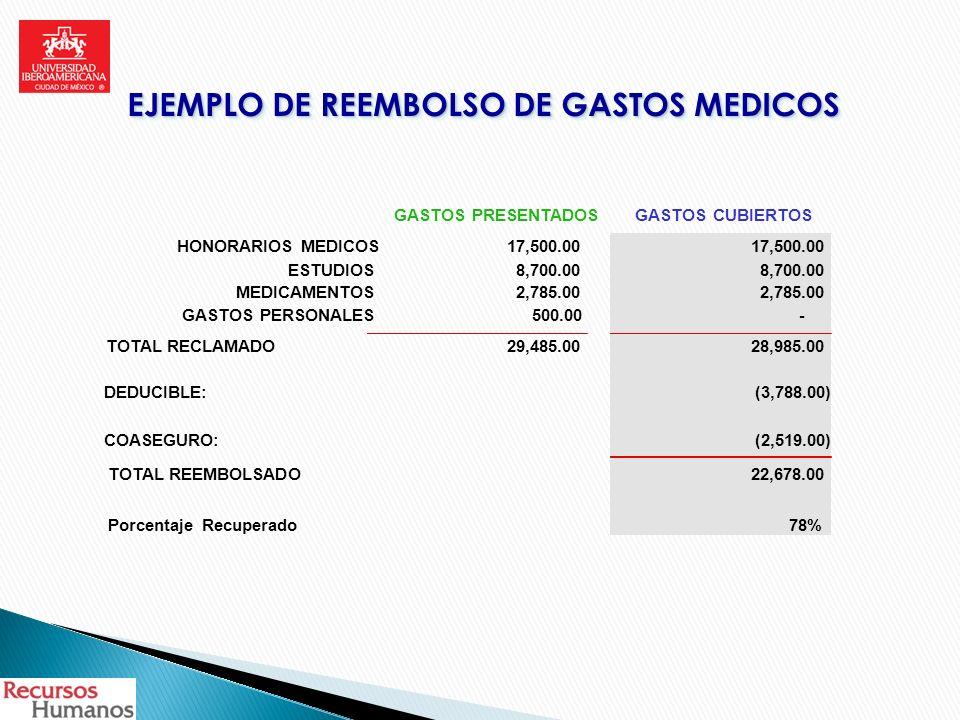 EJEMPLO DE REEMBOLSO DE GASTOS MEDICOS GASTOS PRESENTADOSGASTOS CUBIERTOS HONORARIOS MEDICOS17,500.00 ESTUDIOS8,700.00 MEDICAMENTOS2,785.00 GASTOS PER