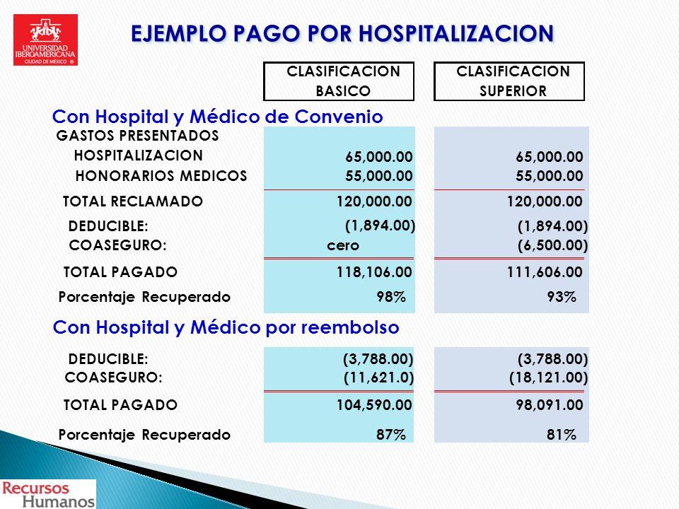 EJEMPLO PAGO POR HOSPITALIZACION CLASIFICACION BASICOSUPERIOR Con Hospital y Médico de Convenio GASTOS PRESENTADOS HOSPITALIZACION 65,000.00 HONORARIO