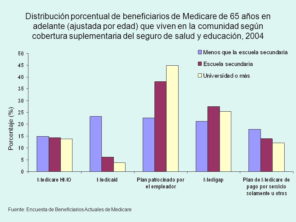 Distribución porcentual de beneficiarios de Medicare de 65 años en adelante (ajustada por edad) que viven en la comunidad según cobertura suplementaria del seguro de salud y educación, 2004 Porcentaje (%) Fuente: Encuesta de Beneficiarios Actuales de Medicare