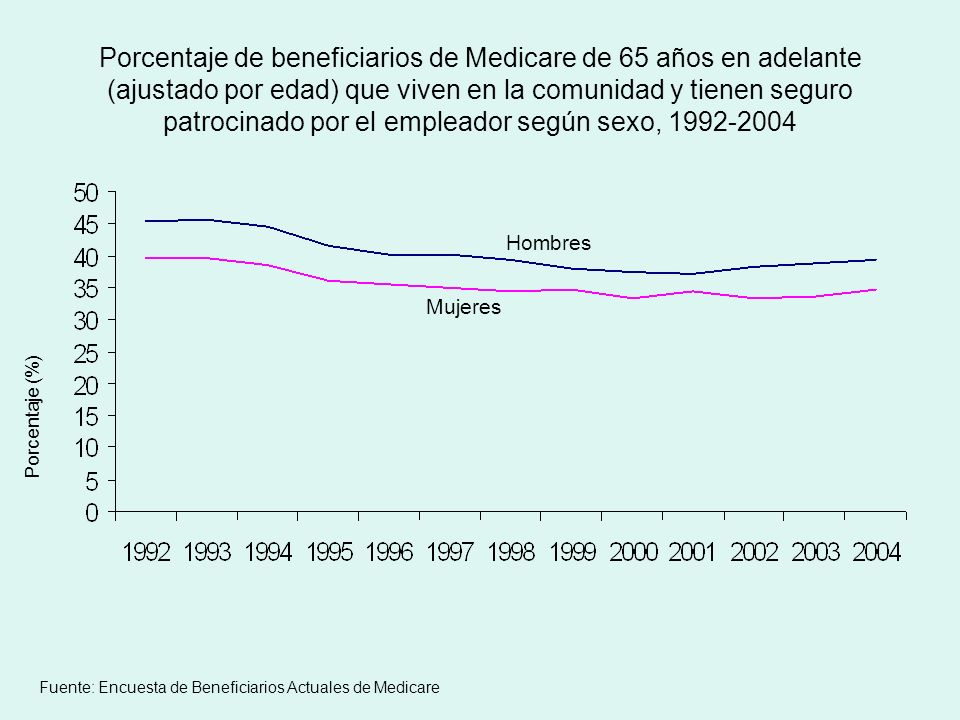 Porcentaje de beneficiarios de Medicare de 65 años en adelante (ajustado por edad) que viven en la comunidad y tienen seguro patrocinado por el empleador según sexo, 1992-2004 Porcentaje (%) Fuente: Encuesta de Beneficiarios Actuales de Medicare Mujeres Hombres