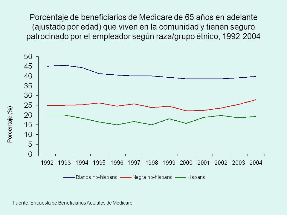 Porcentaje de beneficiarios de Medicare de 65 años en adelante (ajustado por edad) que viven en la comunidad y tienen seguro patrocinado por el empleador según raza/grupo étnico, 1992-2004 Porcentaje (%) Fuente: Encuesta de Beneficiarios Actuales de Medicare