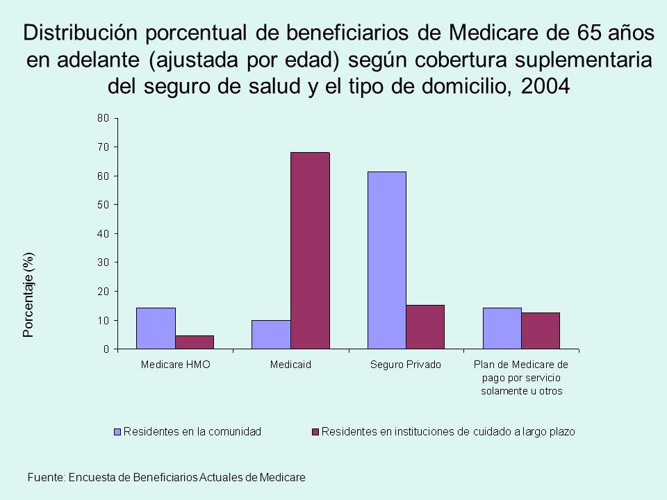 Distribución porcentual de beneficiarios de Medicare de 65 años en adelante (ajustada por edad) según cobertura suplementaria del seguro de salud y el tipo de domicilio, 2004 Porcentaje (%) Fuente: Encuesta de Beneficiarios Actuales de Medicare