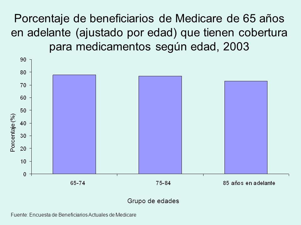 Porcentaje de beneficiarios de Medicare de 65 años en adelante (ajustado por edad) que tienen cobertura para medicamentos según edad, 2003 Porcentaje (%) Grupo de edades Fuente: Encuesta de Beneficiarios Actuales de Medicare