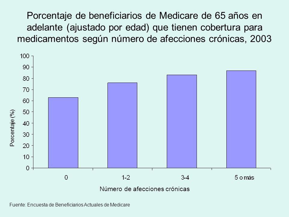 Porcentaje de beneficiarios de Medicare de 65 años en adelante (ajustado por edad) que tienen cobertura para medicamentos según número de afecciones crónicas, 2003 Porcentaje (%) Número de afecciones crónicas Fuente: Encuesta de Beneficiarios Actuales de Medicare