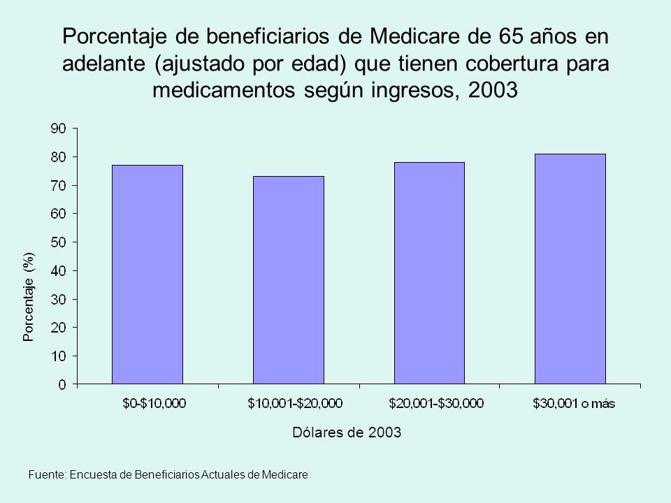 Porcentaje de beneficiarios de Medicare de 65 años en adelante (ajustado por edad) que tienen cobertura para medicamentos según ingresos, 2003 Porcentaje (%) Dólares de 2003 Fuente: Encuesta de Beneficiarios Actuales de Medicare