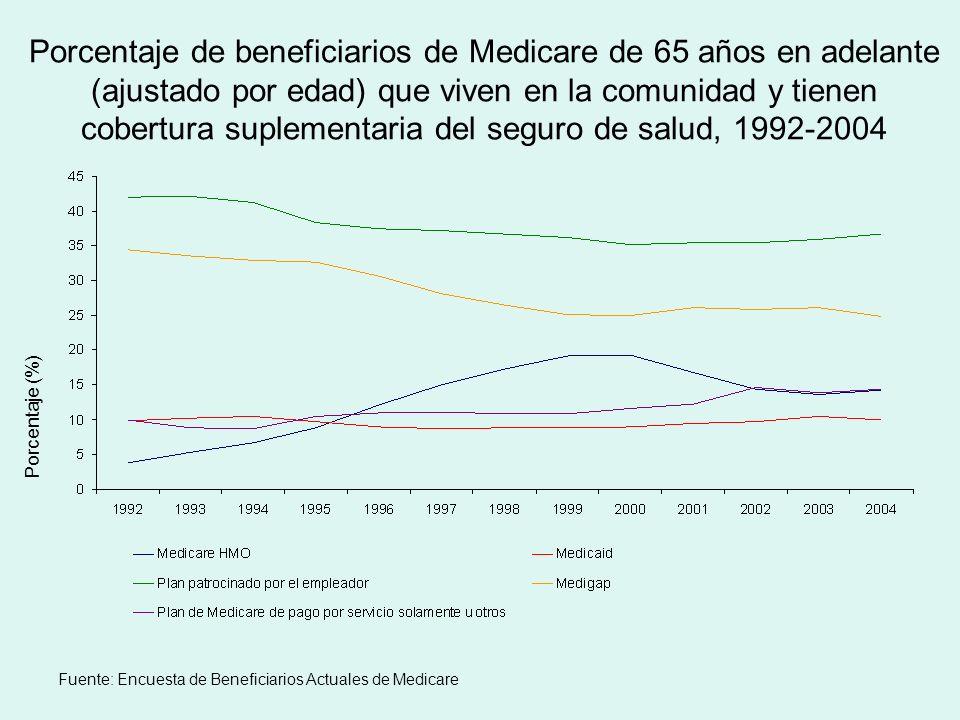 Porcentaje de beneficiarios de Medicare de 65 años en adelante (ajustado por edad) que viven en la comunidad y tienen cobertura suplementaria del seguro de salud, 1992-2004 Fuente: Encuesta de Beneficiarios Actuales de Medicare Porcentaje (%)