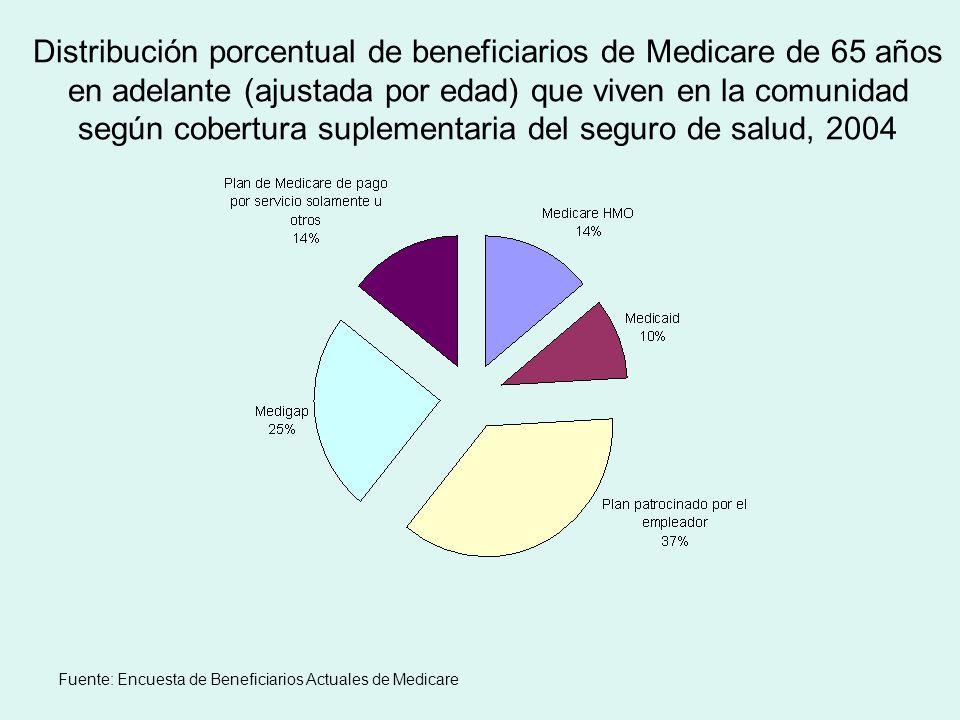 Distribución porcentual de beneficiarios de Medicare de 65 años en adelante (ajustada por edad) que viven en la comunidad según cobertura suplementaria del seguro de salud, 2004 Fuente: Encuesta de Beneficiarios Actuales de Medicare