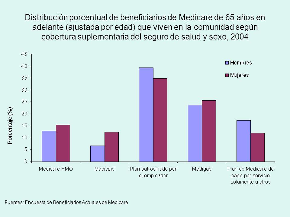 Distribución porcentual de beneficiarios de Medicare de 65 años en adelante (ajustada por edad) que viven en la comunidad según cobertura suplementaria del seguro de salud y sexo, 2004 Porcentaje (%) Fuentes: Encuesta de Beneficiarios Actuales de Medicare
