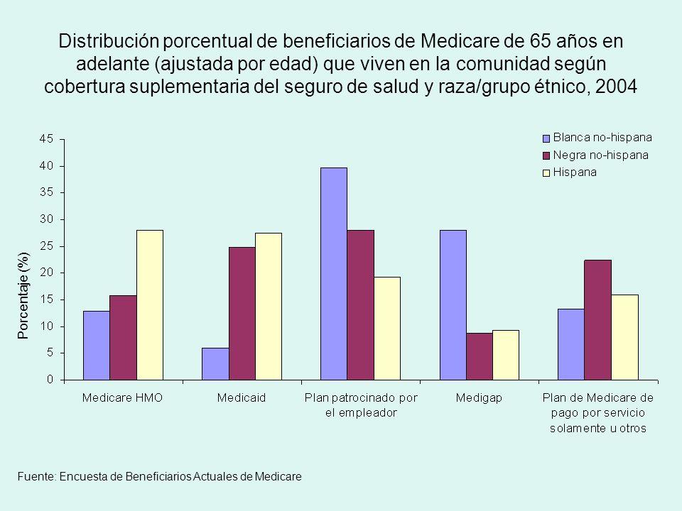 Distribución porcentual de beneficiarios de Medicare de 65 años en adelante (ajustada por edad) que viven en la comunidad según cobertura suplementaria del seguro de salud y raza/grupo étnico, 2004 Porcentaje (%) Fuente: Encuesta de Beneficiarios Actuales de Medicare