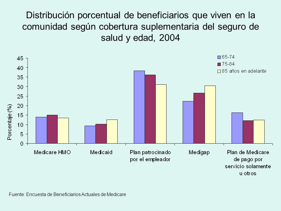 Distribución porcentual de beneficiarios que viven en la comunidad según cobertura suplementaria del seguro de salud y edad, 2004 Porcentaje (%) Fuente: Encuesta de Beneficiarios Actuales de Medicare