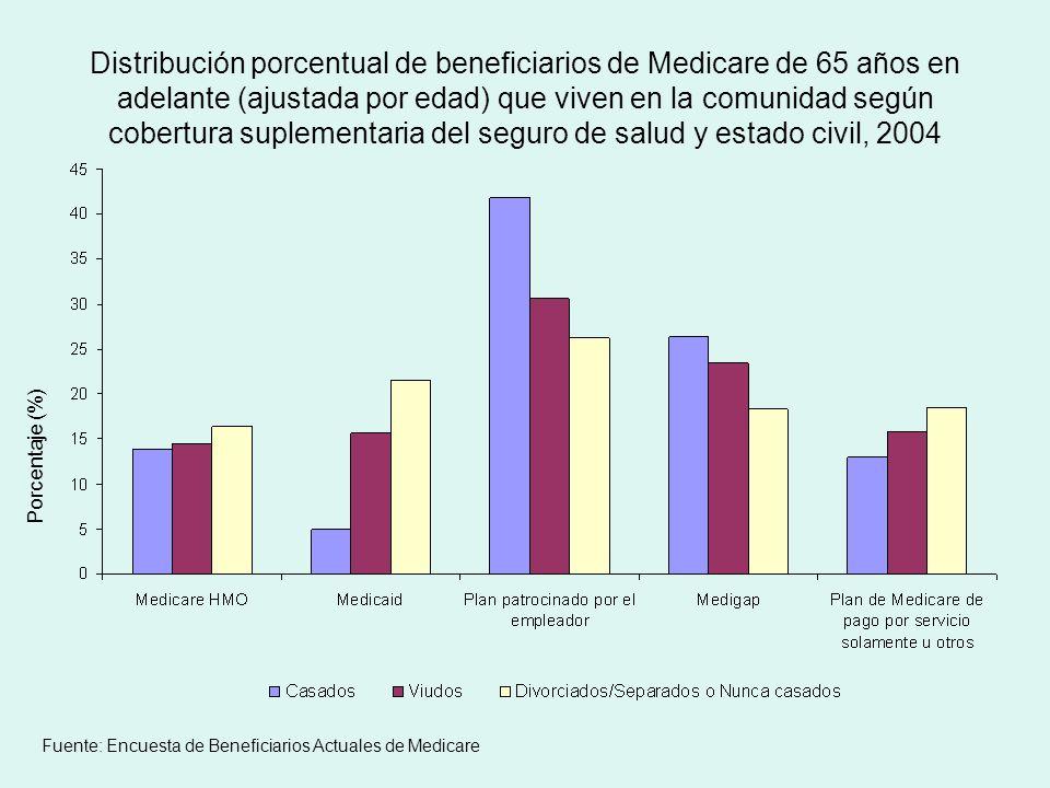 Distribución porcentual de beneficiarios de Medicare de 65 años en adelante (ajustada por edad) que viven en la comunidad según cobertura suplementaria del seguro de salud y estado civil, 2004 Porcentaje (%) Fuente: Encuesta de Beneficiarios Actuales de Medicare