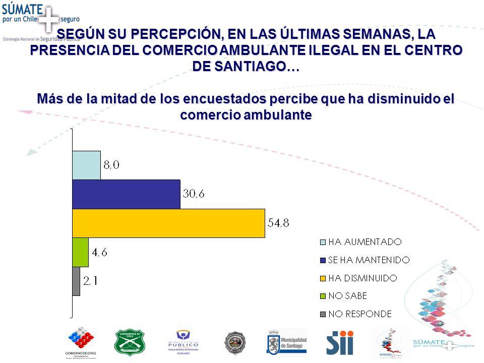 SEGÚN SU PERCEPCIÓN, EN LAS ÚLTIMAS SEMANAS, LA PRESENCIA DEL COMERCIO AMBULANTE ILEGAL EN EL CENTRO DE SANTIAGO… Más de la mitad de los encuestados percibe que ha disminuido el comercio ambulante