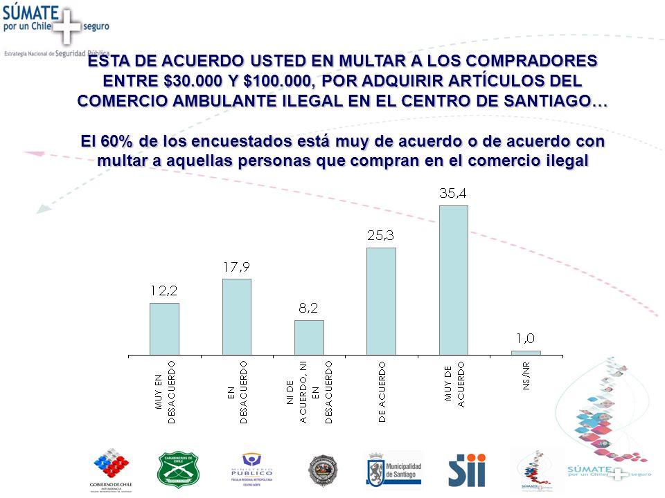 ESTA DE ACUERDO USTED EN MULTAR A LOS COMPRADORES ENTRE $30.000 Y $100.000, POR ADQUIRIR ARTÍCULOS DEL COMERCIO AMBULANTE ILEGAL EN EL CENTRO DE SANTIAGO… El 60% de los encuestados está muy de acuerdo o de acuerdo con multar a aquellas personas que compran en el comercio ilegal