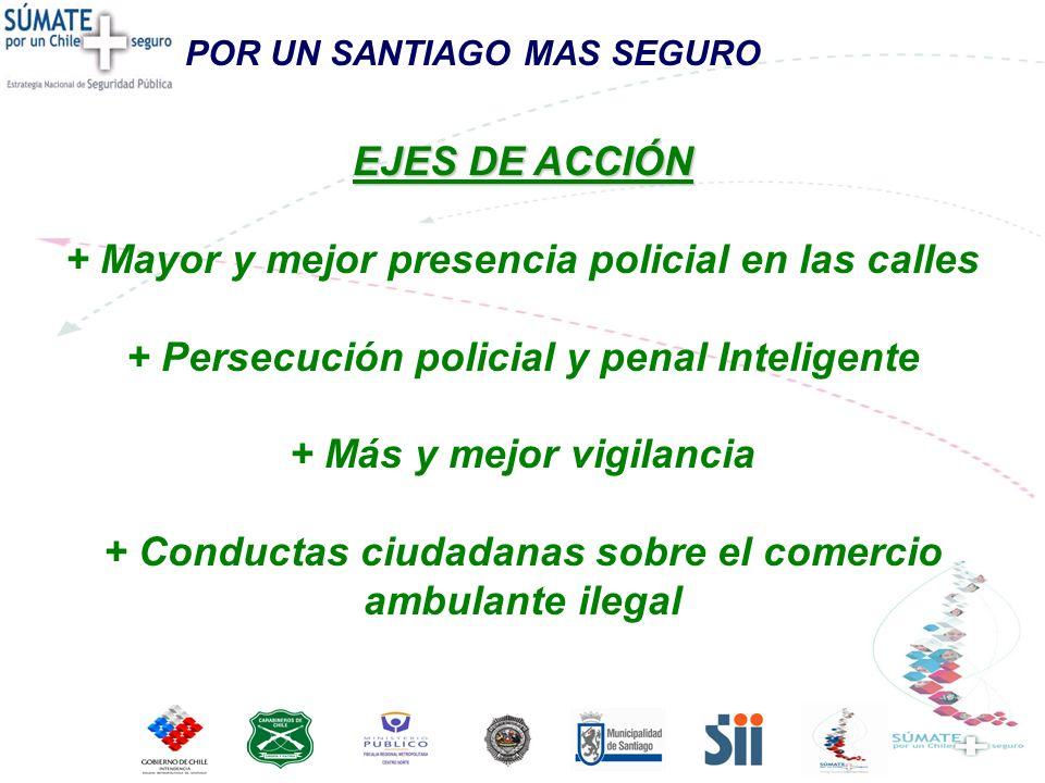 EJES DE ACCIÓN + Mayor y mejor presencia policial en las calles + Persecución policial y penal Inteligente + Más y mejor vigilancia + Conductas ciudad