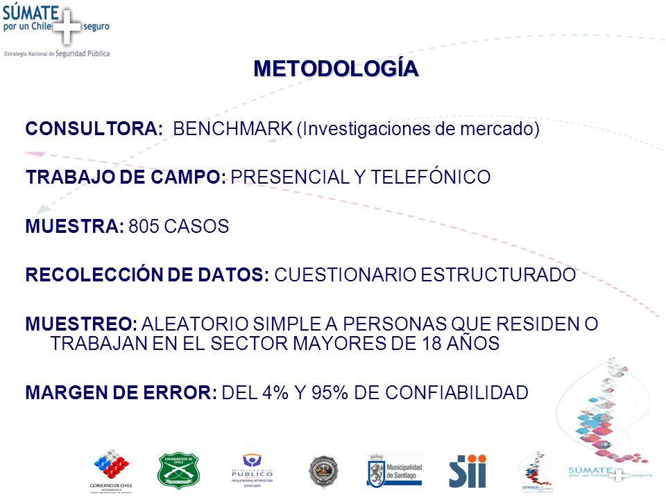 METODOLOGÍA CONSULTORA: BENCHMARK (Investigaciones de mercado) TRABAJO DE CAMPO: PRESENCIAL Y TELEFÓNICO MUESTRA: 805 CASOS RECOLECCIÓN DE DATOS: CUES
