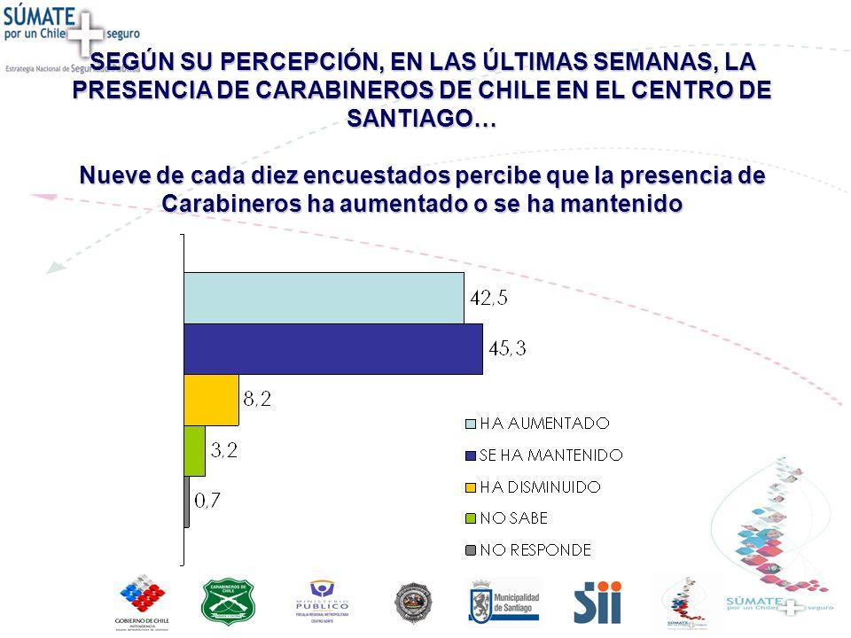 SEGÚN SU PERCEPCIÓN, EN LAS ÚLTIMAS SEMANAS, LA PRESENCIA DE CARABINEROS DE CHILE EN EL CENTRO DE SANTIAGO… Nueve de cada diez encuestados percibe que la presencia de Carabineros ha aumentado o se ha mantenido