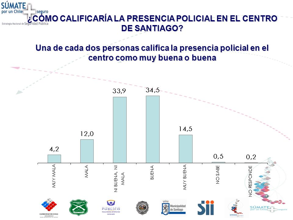 ¿CÓMO CALIFICARÍA LA PRESENCIA POLICIAL EN EL CENTRO DE SANTIAGO? Una de cada dos personas califica la presencia policial en el centro como muy buena