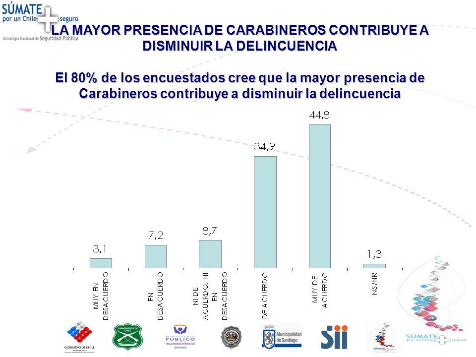 LA MAYOR PRESENCIA DE CARABINEROS CONTRIBUYE A DISMINUIR LA DELINCUENCIA El 80% de los encuestados cree que la mayor presencia de Carabineros contribuye a disminuir la delincuencia