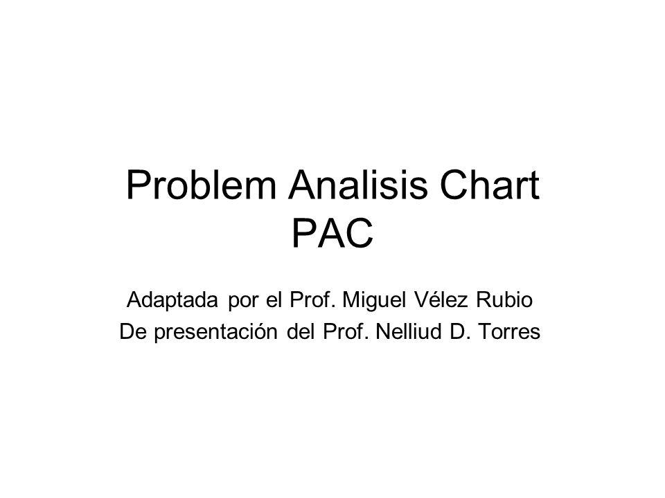 Problem Analisis Chart PAC Adaptada por el Prof. Miguel Vélez Rubio De presentación del Prof.