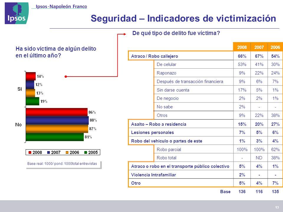 13 Seguridad – Indicadores de victimización Ha sido victima de algún delito en el último año.