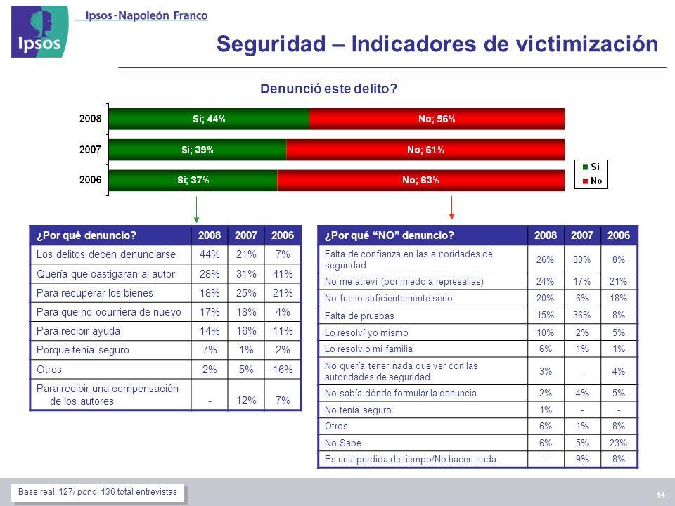 14 Seguridad – Indicadores de victimización Denunció este delito.
