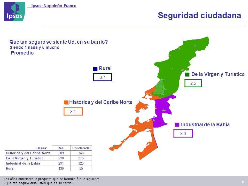 9 3.1 Histórica y del Caribe Norte De la Virgen y Turística 2.5 3.0 Industrial de la Bahía 3.7 Rural Qué tan seguro se siente Ud.