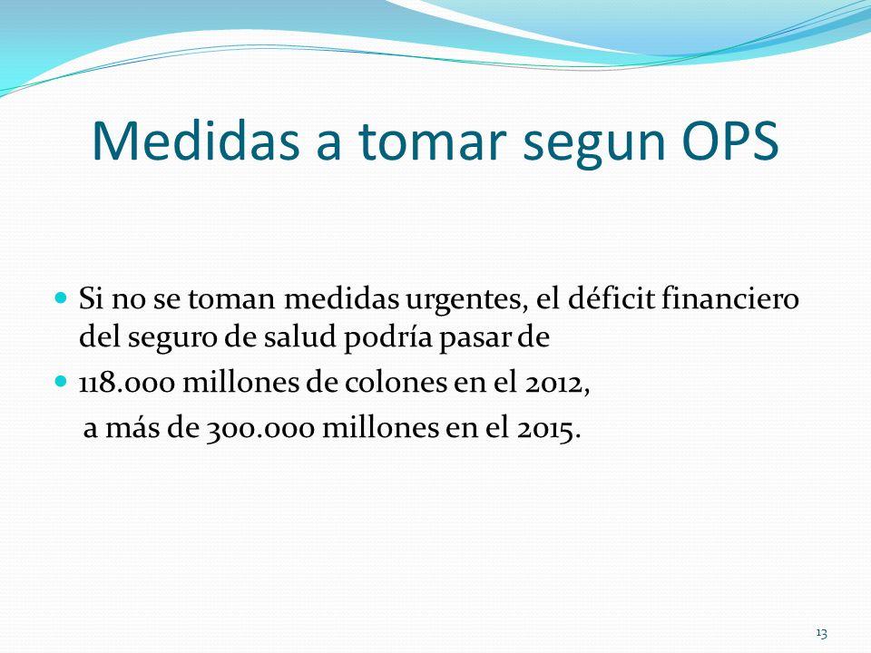 Medidas a tomar segun OPS Si no se toman medidas urgentes, el déficit financiero del seguro de salud podría pasar de 118.000 millones de colones en el
