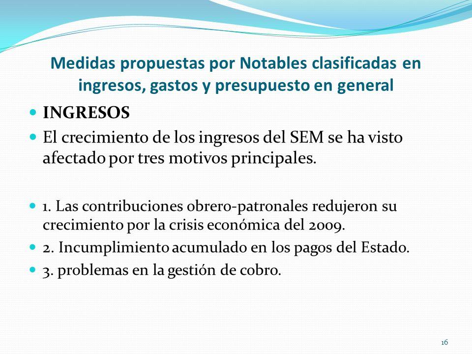 Medidas propuestas por Notables clasificadas en ingresos, gastos y presupuesto en general INGRESOS El crecimiento de los ingresos del SEM se ha visto