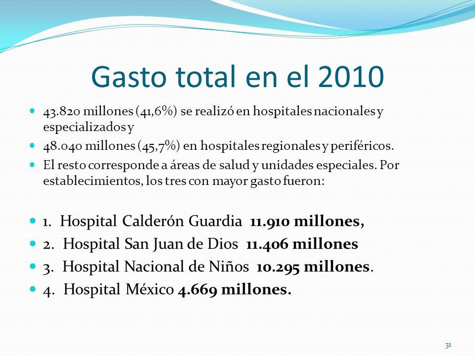 Gasto total en el 2010 43.820 millones (41,6%) se realizó en hospitales nacionales y especializados y 48.040 millones (45,7%) en hospitales regionales