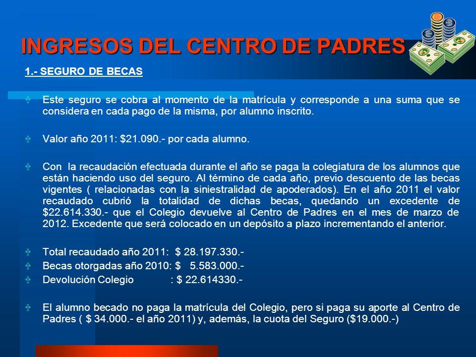 (continuación ingresos) 2.-CUOTAS DE CENTRO DE PADRES Es el mayor ingreso del CPA y en el año 2011 recibimos cuotas que hicieron un total recaudado de $ 32.164.000.-.