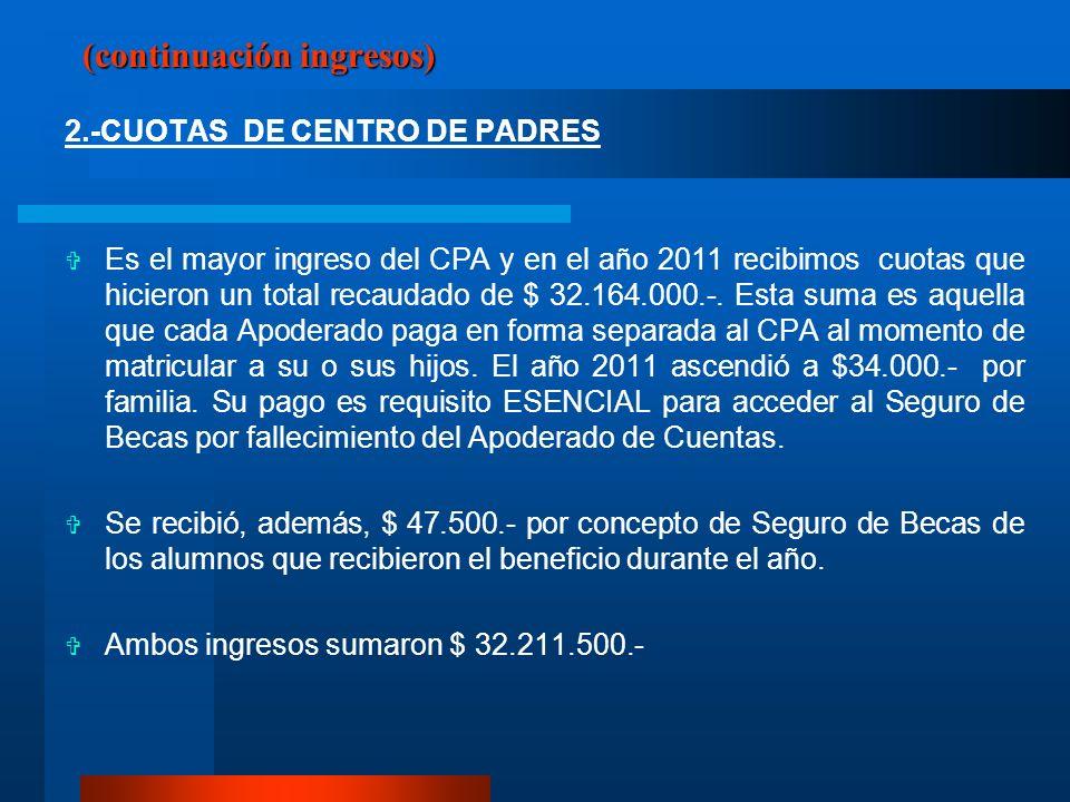 (continuación ingresos) 2.-CUOTAS DE CENTRO DE PADRES Es el mayor ingreso del CPA y en el año 2011 recibimos cuotas que hicieron un total recaudado de