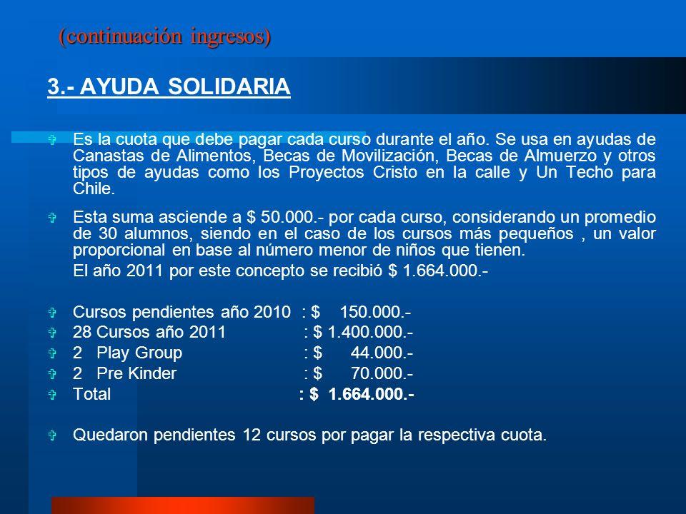 (continuación ingresos) 3.- AYUDA SOLIDARIA Es la cuota que debe pagar cada curso durante el año. Se usa en ayudas de Canastas de Alimentos, Becas de