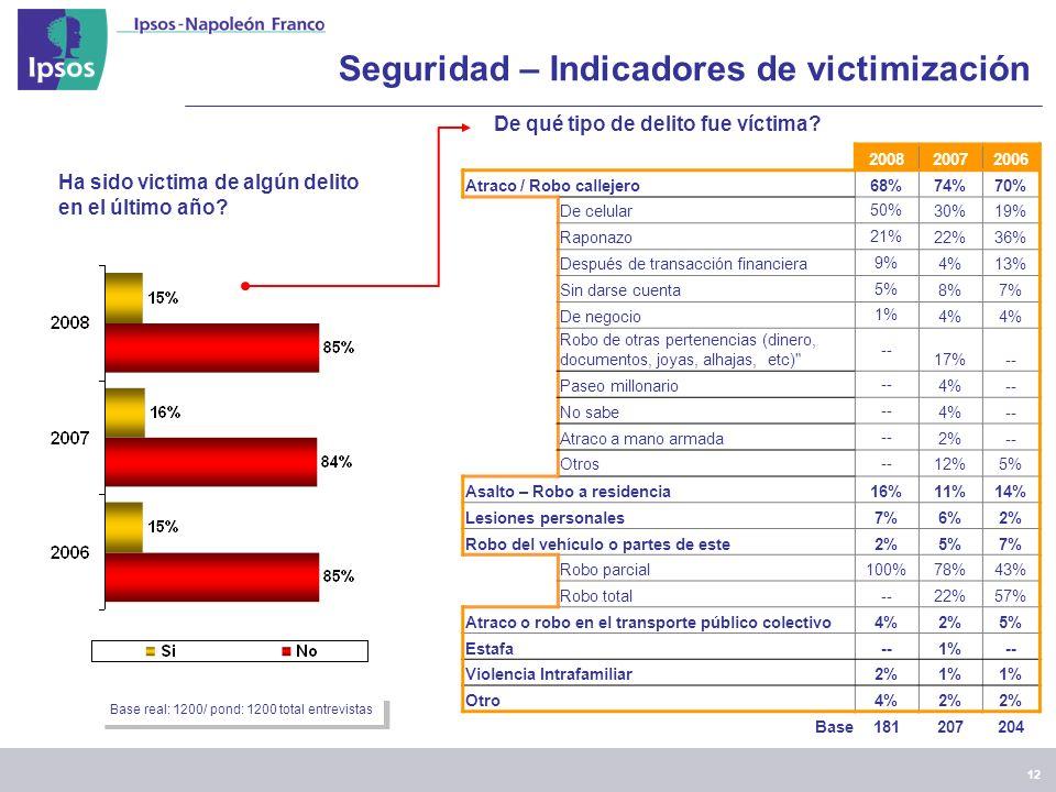 12 Seguridad – Indicadores de victimización Ha sido victima de algún delito en el último año.