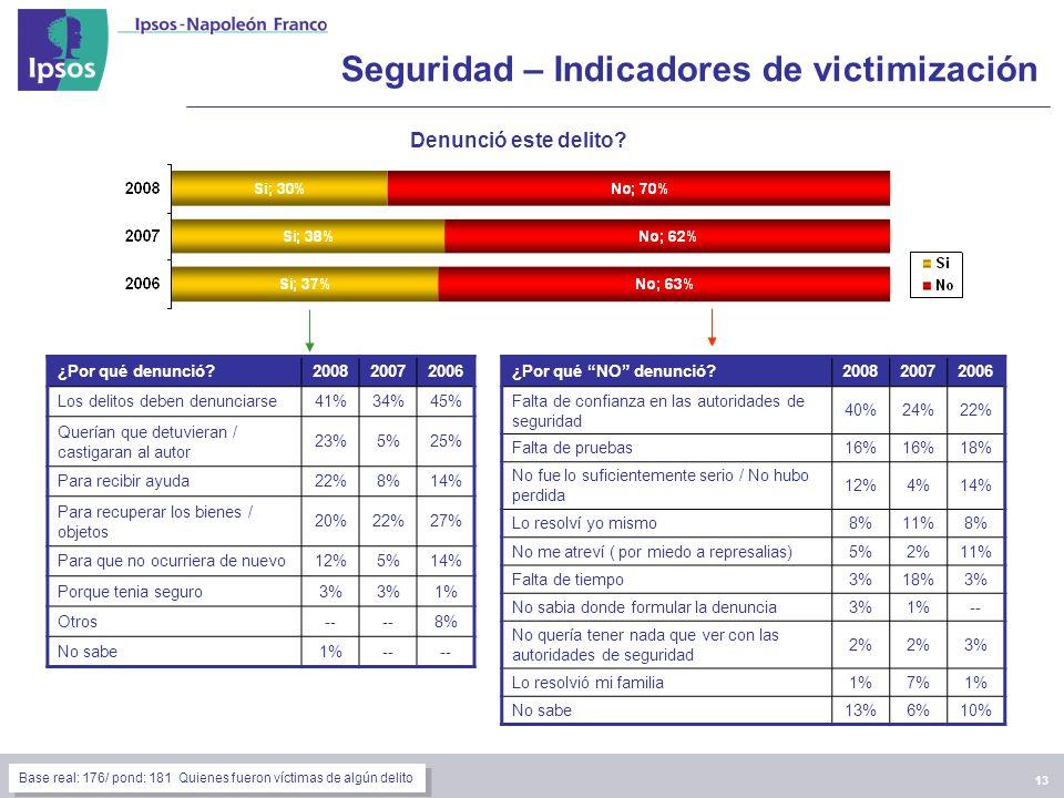 13 Seguridad – Indicadores de victimización Denunció este delito.