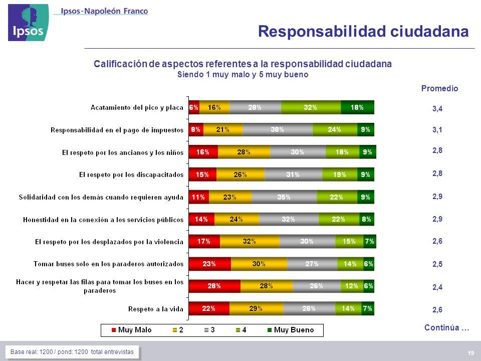 19 Responsabilidad ciudadana Calificación de aspectos referentes a la responsabilidad ciudadana Siendo 1 muy malo y 5 muy bueno 3,4 3,1 2,8 2,9 2,6 2,5 2,4 2,6 Promedio Continúa … Base real: 1200 / pond: 1200 total entrevistas