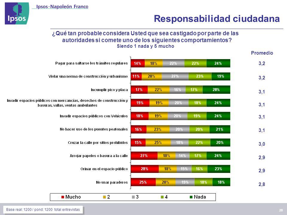 28 Responsabilidad ciudadana Promedio 3,2 3,1 3,0 2,9 2,8 ¿Qué tan probable considera Usted que sea castigado por parte de las autoridades si comete uno de los siguientes comportamientos.