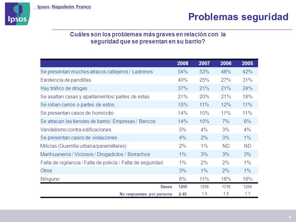 9 Problemas seguridad Cuáles son los problemas más graves en relación con la seguridad que se presentan en su barrio.