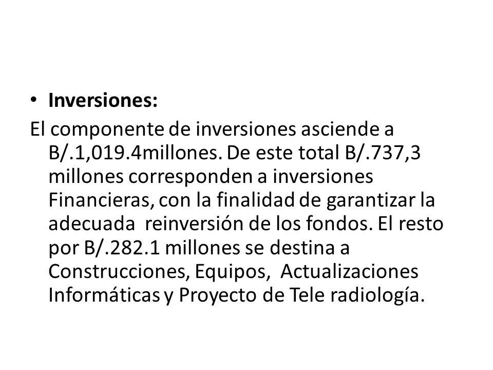 Inversiones: El componente de inversiones asciende a B/.1,019.4millones.