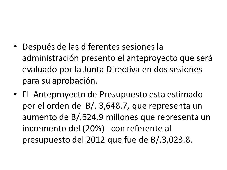 Después de las diferentes sesiones la administración presento el anteproyecto que será evaluado por la Junta Directiva en dos sesiones para su aprobación.
