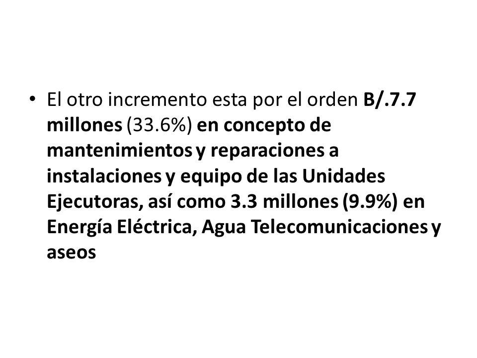 El otro incremento esta por el orden B/.7.7 millones (33.6%) en concepto de mantenimientos y reparaciones a instalaciones y equipo de las Unidades Ejecutoras, así como 3.3 millones (9.9%) en Energía Eléctrica, Agua Telecomunicaciones y aseos