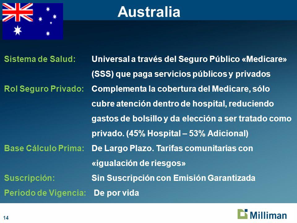 14 Australia Sistema de Salud: Universal a través del Seguro Público «Medicare» (SSS) que paga servicios públicos y privados Rol Seguro Privado: Complementa la cobertura del Medicare, sólo cubre atención dentro de hospital, reduciendo gastos de bolsillo y da elección a ser tratado como privado.