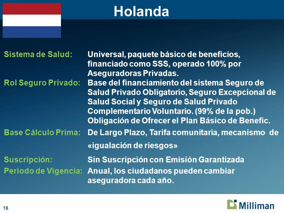 16 Holanda Sistema de Salud: Universal, paquete básico de beneficios, financiado como SSS, operado 100% por Aseguradoras Privadas. Rol Seguro Privado: