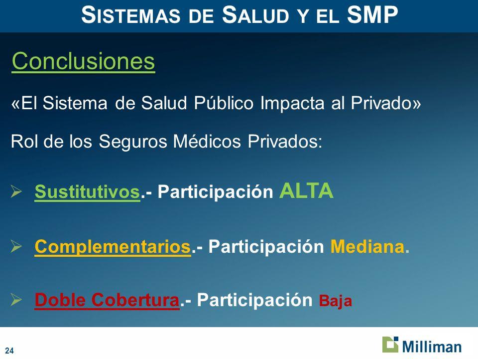 24 Conclusiones S ISTEMAS DE S ALUD Y EL SMP Sustitutivos.- Participación ALTA Complementarios.- Participación Mediana.