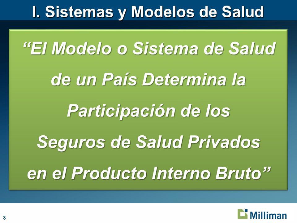 3 El Modelo o Sistema de Salud de un País Determina la Participación de los Seguros de Salud Privados en el Producto Interno Bruto El Modelo o Sistema de Salud de un País Determina la Participación de los Seguros de Salud Privados en el Producto Interno Bruto I.