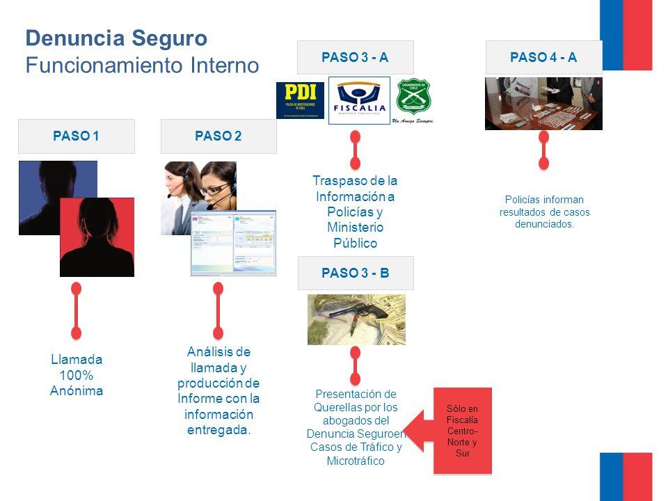Denuncia Seguro Funcionamiento Interno Llamada 100% Anónima PASO 1 Análisis de llamada y producción de Informe con la información entregada.