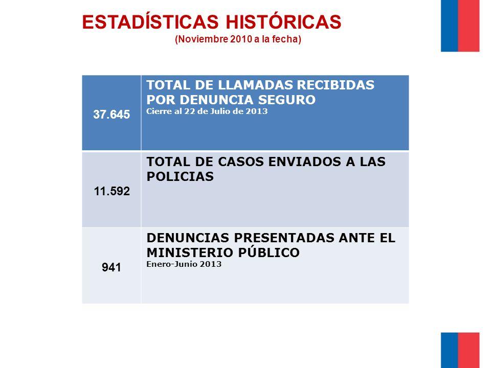 ESTADÍSTICAS HISTÓRICAS (Noviembre 2010 a la fecha) 37.645 TOTAL DE LLAMADAS RECIBIDAS POR DENUNCIA SEGURO Cierre al 22 de Julio de 2013 11.592 TOTAL DE CASOS ENVIADOS A LAS POLICIAS 941 DENUNCIAS PRESENTADAS ANTE EL MINISTERIO PÚBLICO Enero-Junio 2013