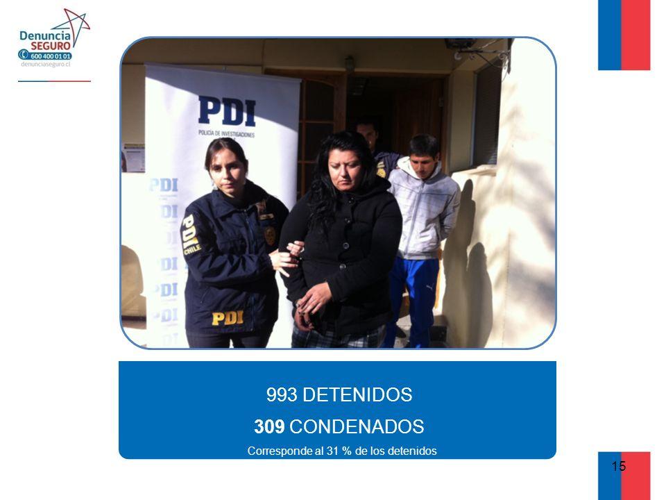993 DETENIDOS 309 CONDENADOS Corresponde al 31 % de los detenidos 15