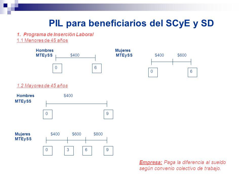 PIL para beneficiarios del SCyE y SD 1. Programa de Inserción Laboral 1.1 Menores de 45 años Hombres Mujeres MTEySS $400 MTEySS $400 $600 0606 1.2 May